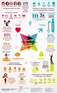 infographic explaining how learning languages benefits us in all sorts of areas of our lives